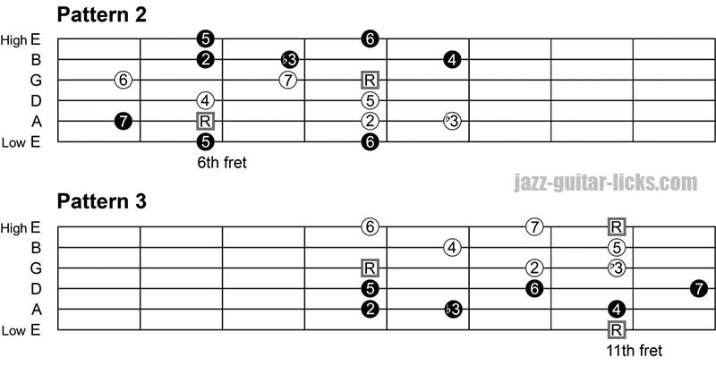 Melodic minor guitar scale