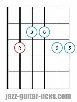 6 9 guitar chord diagram 5