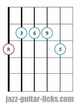 6/9 guitar chord diagram