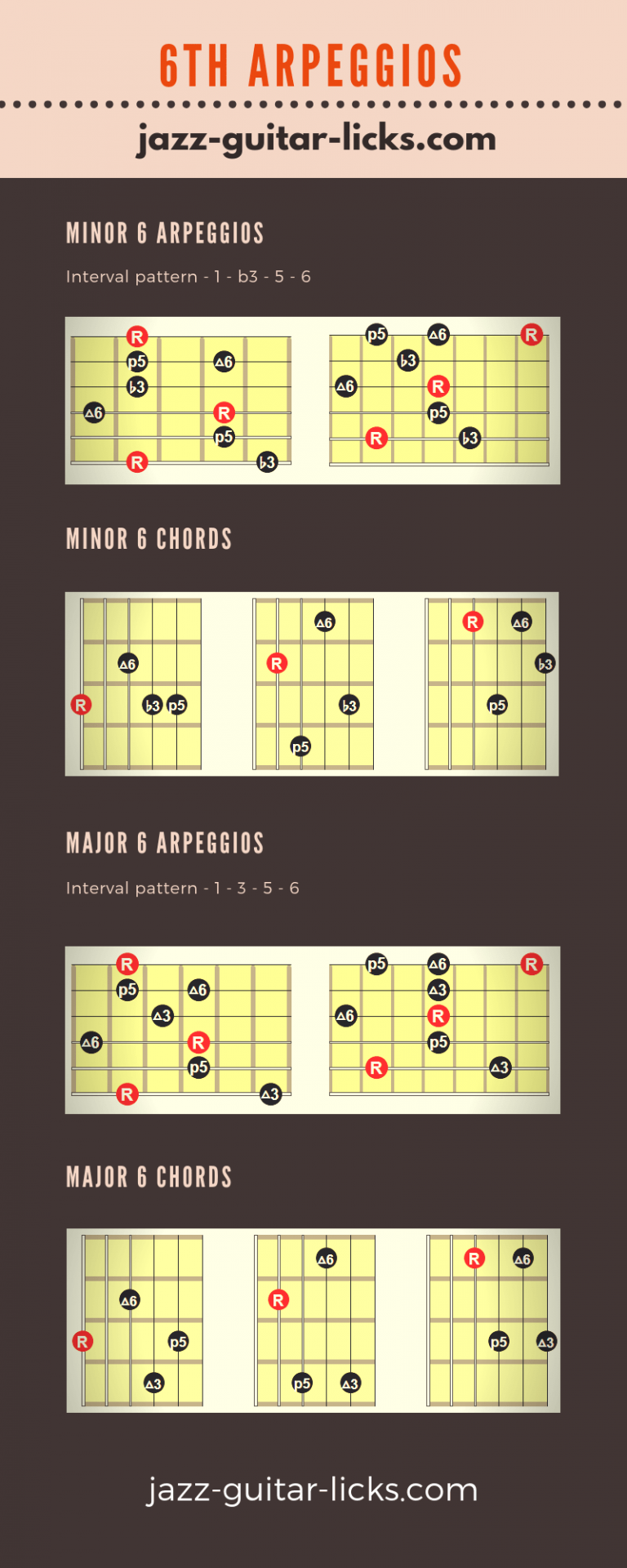Major And Minor 6 Guitar Arpeggios And Chords Infographic