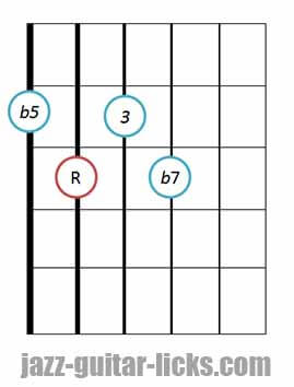 7b5 guitar chord diagram 13