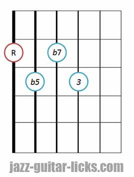 7b5 guitar chord diagram 2