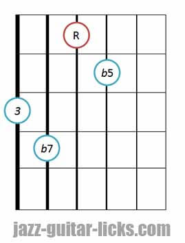 7b5 guitar chord diagram 3