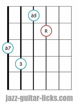 7b5 guitar chord diagram