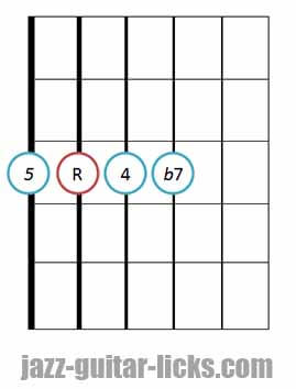 7sus4 guitar chord diagram 12
