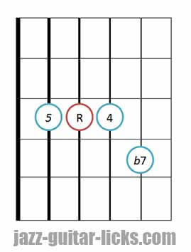 7sus4 guitar chord diagram 2