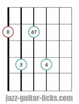 7sus4 guitar chord diagram 3