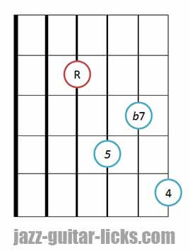 7sus4 guitar chord diagram 4