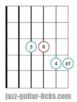 7sus4 guitar chord diagram 6