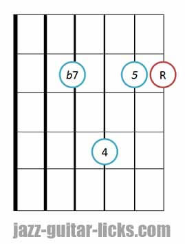 7sus4 guitar chord diagram 7