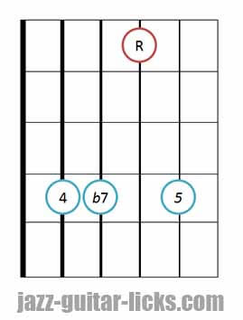 7sus4 guitar chord diagram 9
