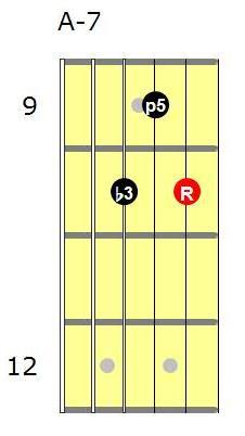 Am7 guitar chord shape