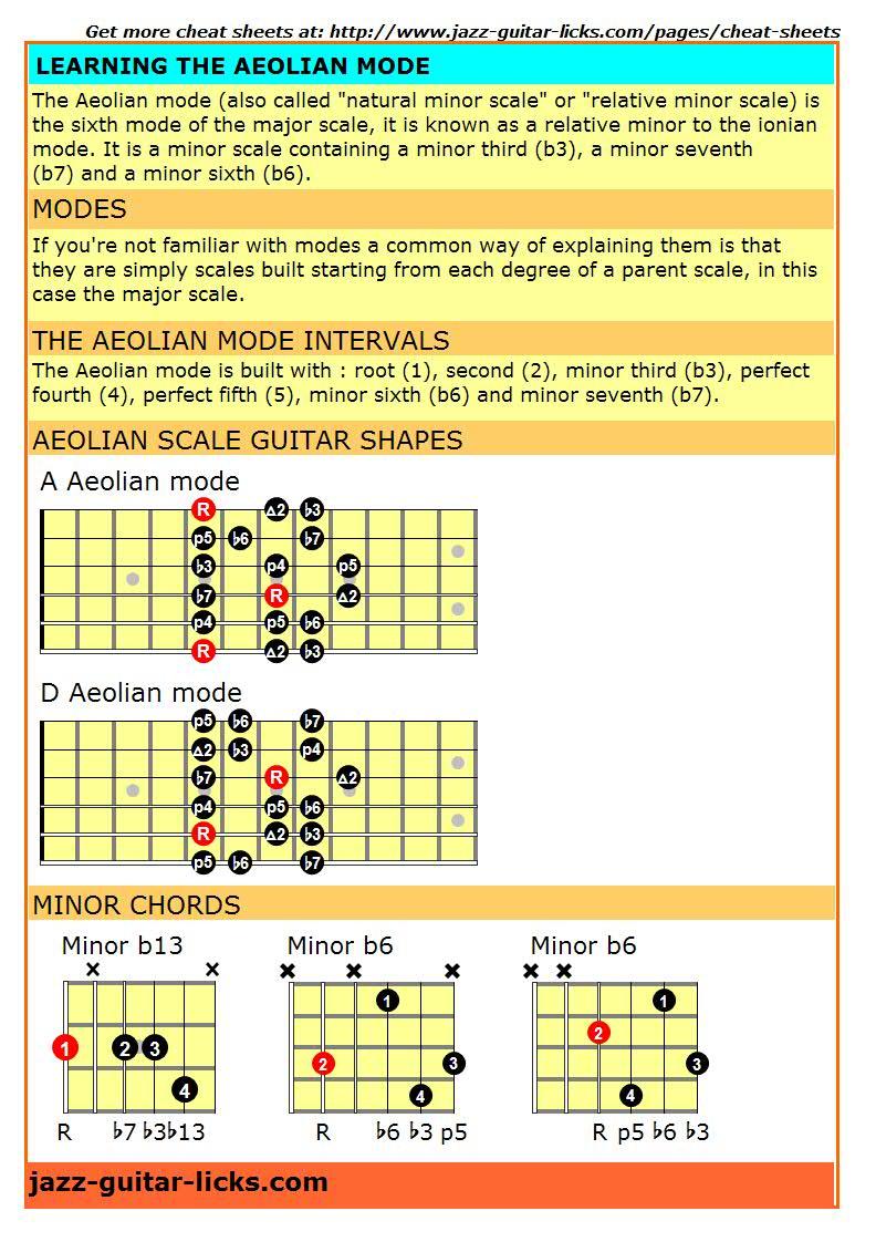 Aeolian mode cheat sheet for guitarist