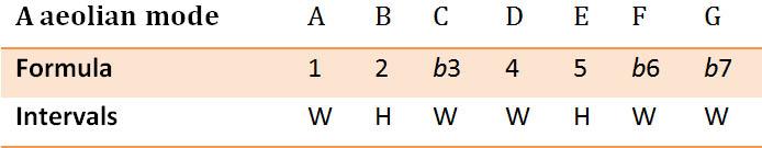 Aeolian mode formula