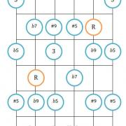 Altered scale guitar position diagram 2
