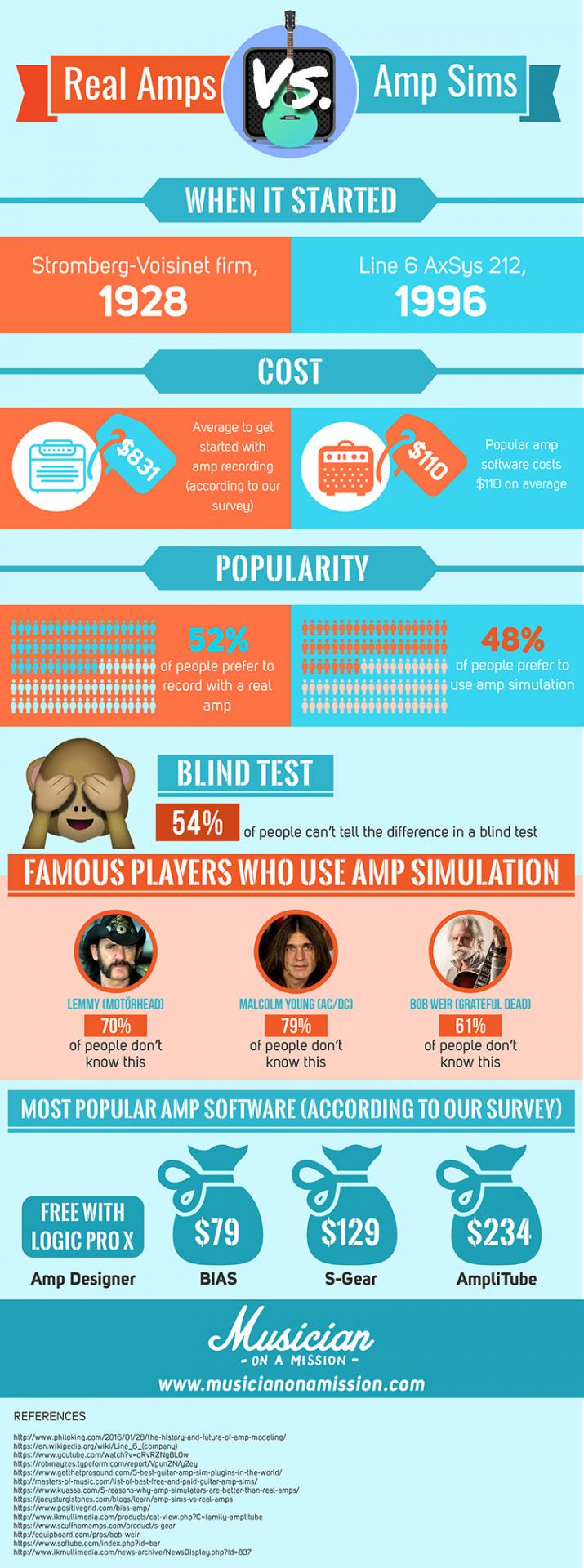 Amps simulations vs real amps infographic