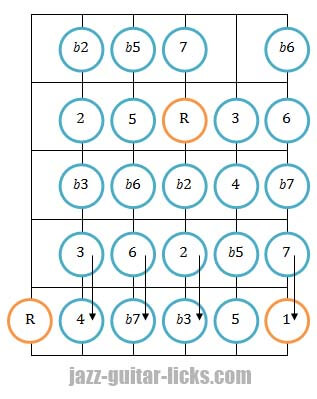 Chromatic scale guitar diagram 2 octaves