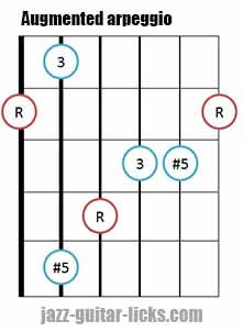 Augmented triad arpeggio shape 1