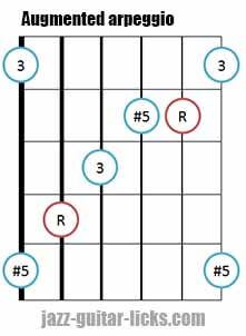 Augmented triad arpeggio shape 3