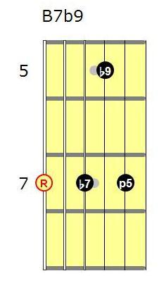 B7b9 guitar chord