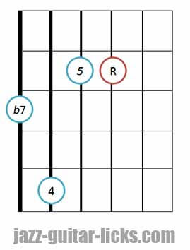 7sus4 guitar chord diagram