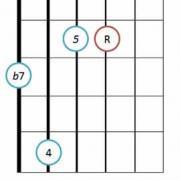 7sus4 guitar chord diagram