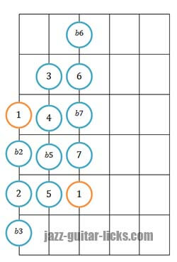 Chromatic scale guitar diagram 1