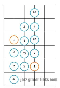 Chromatic scale guitar position 2
