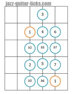 Chromatic scale guitar diagram 3