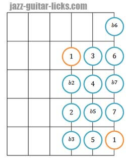 Chromatic scale guitar postition 4