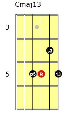 Cmaj13 guitar chord