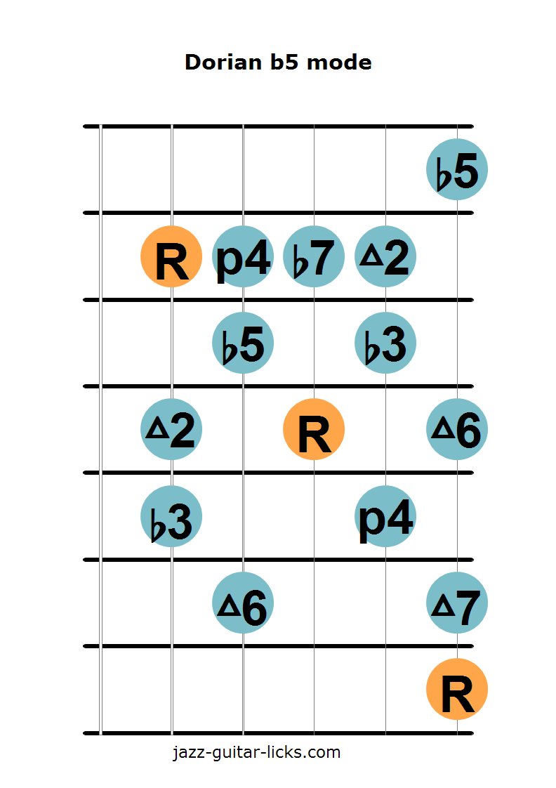 The Dorian B5 Mode Theory With Guitar Shapes