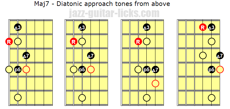 Diatonic approach tones from above
