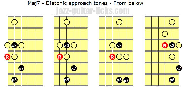 Diatonic approach tones from below