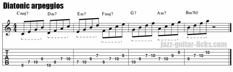 Diatonic guitar arpeggios in major scale