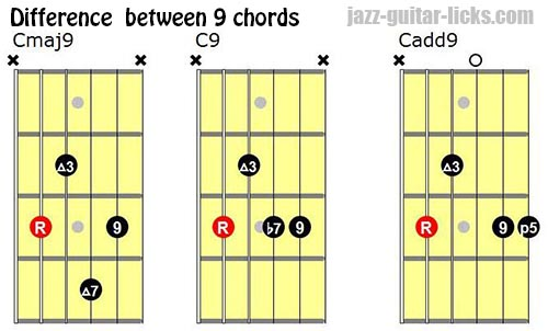 Major 9th Chords - Guitar Diagrams and Drop 2 Voicings