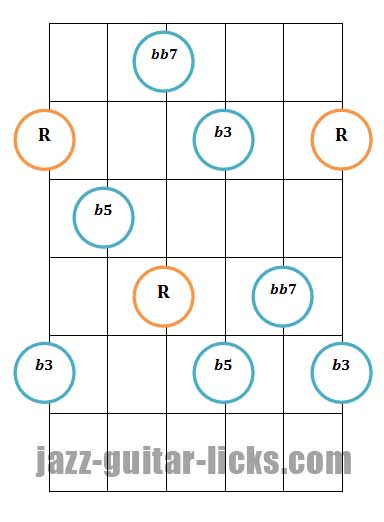 Diminished 7th guitar arpeggio pattern 1