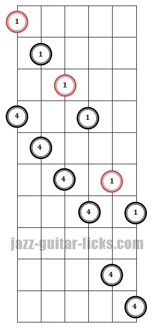 Diminished 7th guitar arpeggio pattern 3 fingering