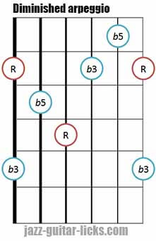 Diminished triad arpeggio shape 1