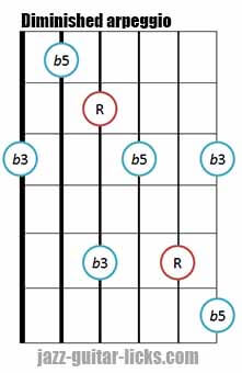 Diminished triad arpeggio shape 2