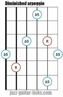 Diminished triad arpeggio shape 3