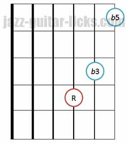 Diminished triad chords guitar diagram 10