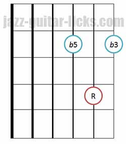 Diminished triad chords guitar diagram 12