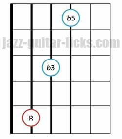Diminished triad chords guitar diagram 4