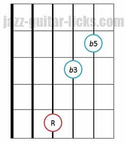 Diminished triad chords guitar diagram 7