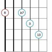 Dominant 13 guitar chord diagram