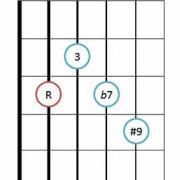 Dominant seventh sharp five guitar chord diagram 2
