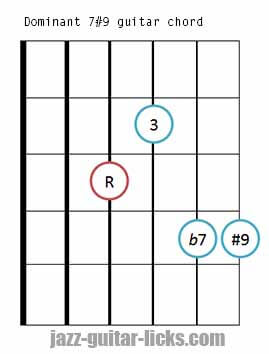Dominant 7#9 guitar chord diagram 3