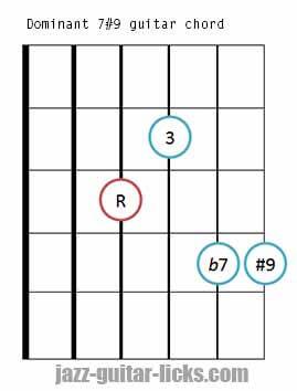 Dominant 7#9 guitar chord diagram 3