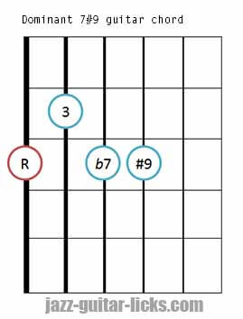 Dominant 7#9 guitar chord diagram